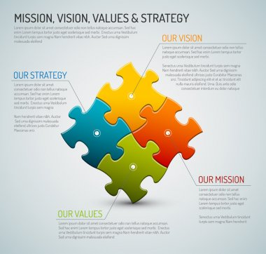 Mission, vision, strategy and values diagram