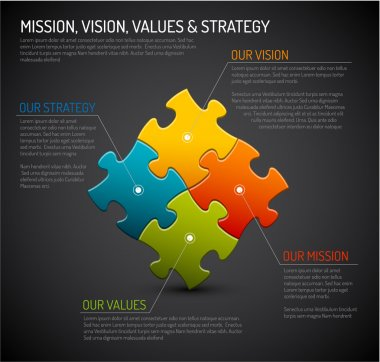 Mission, vision, strategy and values diagram schema