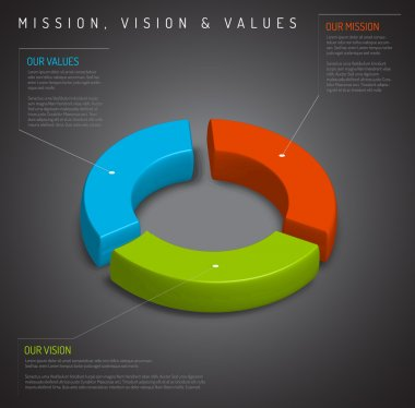vision and values diagram schema