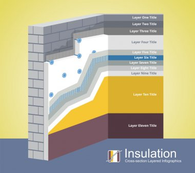 Cross-section layered infographics of a polystyrene thermal isolation. All layers scheme of exterior insulation from base to finishing. Simple colored EPS10 vector illustration optimized for easy color changes. stock vector