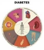 diabetes mellitus infikovány