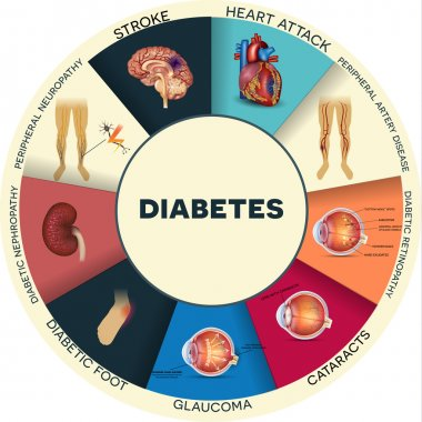 Diabetes complications round info graphic