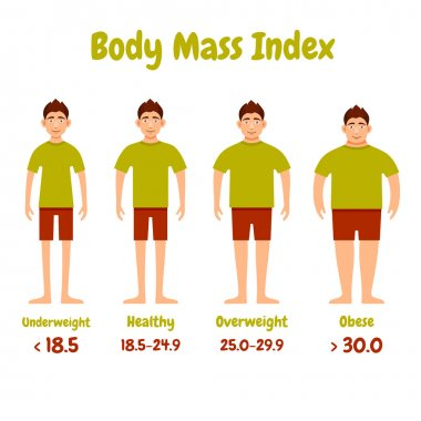 Body mass index men poster.