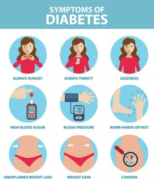 Diabetic symptoms template