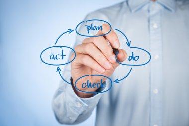 Four step management
