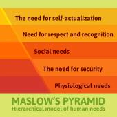 Photo Maslow pyramid infographics