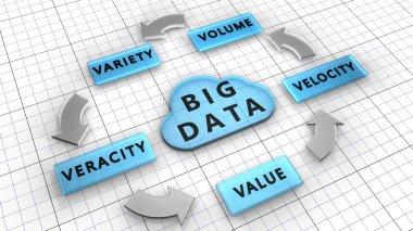 The five Vs: Volume, Velocity, Variety, Veracity, Value are the Big data characteristics.