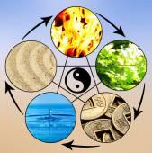 Koláž Feng Shui destruktivním cyklu s pěti elementy (voda, dřevo, oheň, země, kov)