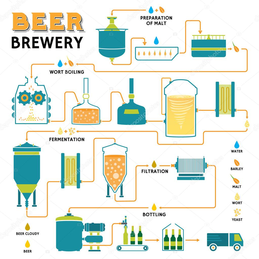 Home Brew System Design