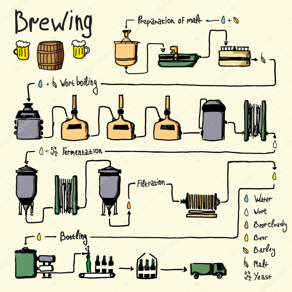 Hand drawn beer brewing process, production — Stock Vector