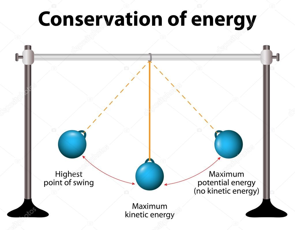 conservation de l energie