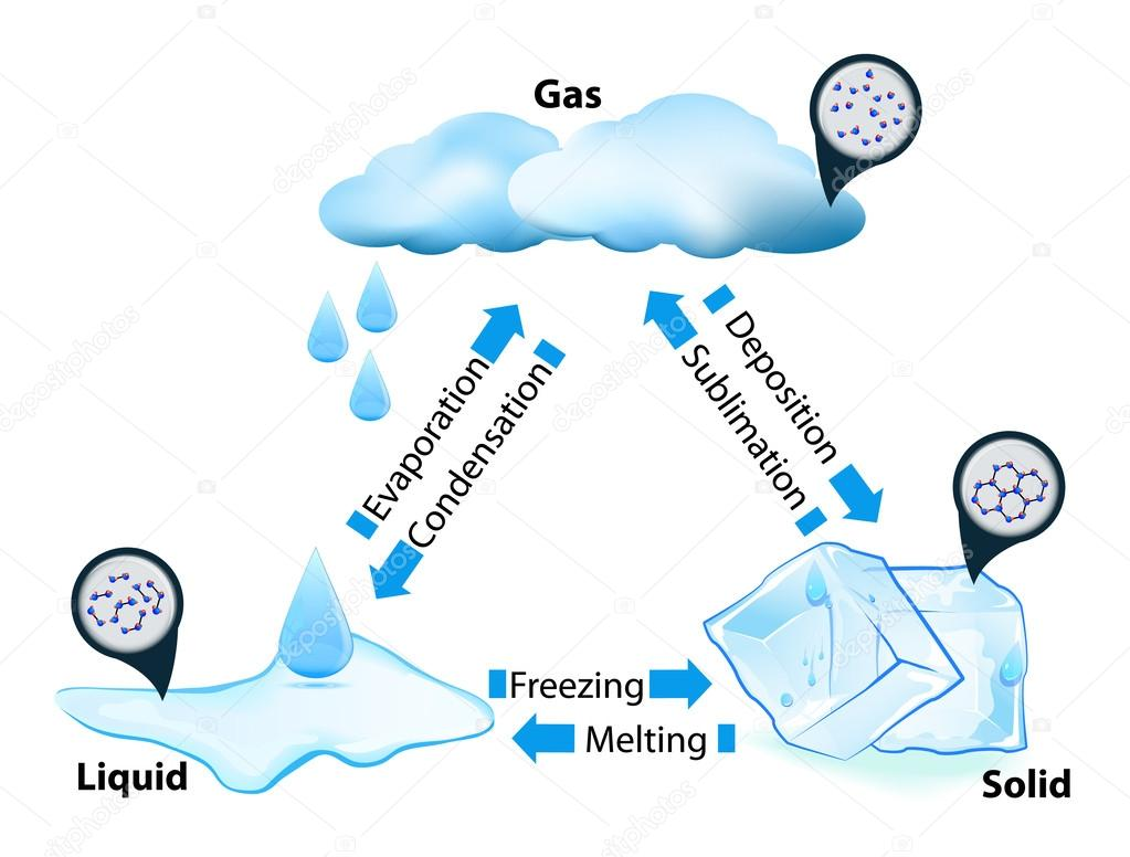 Stock Illustration State Of Matter on State Of Matter Gas Examples
