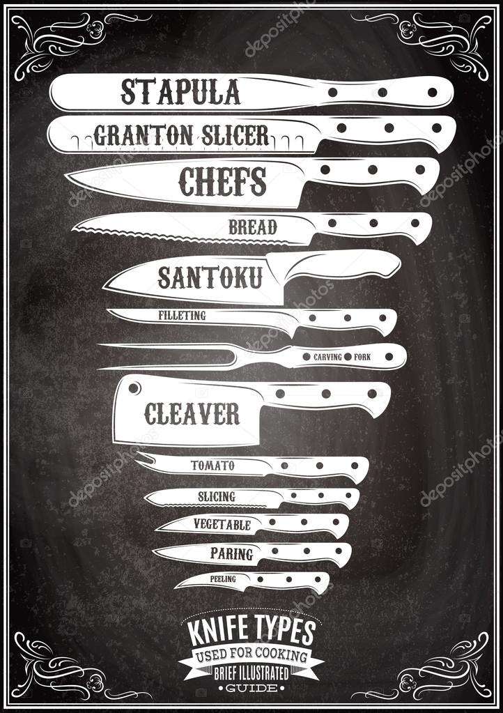 retro poster with set of different types of knives stock. Black Bedroom Furniture Sets. Home Design Ideas