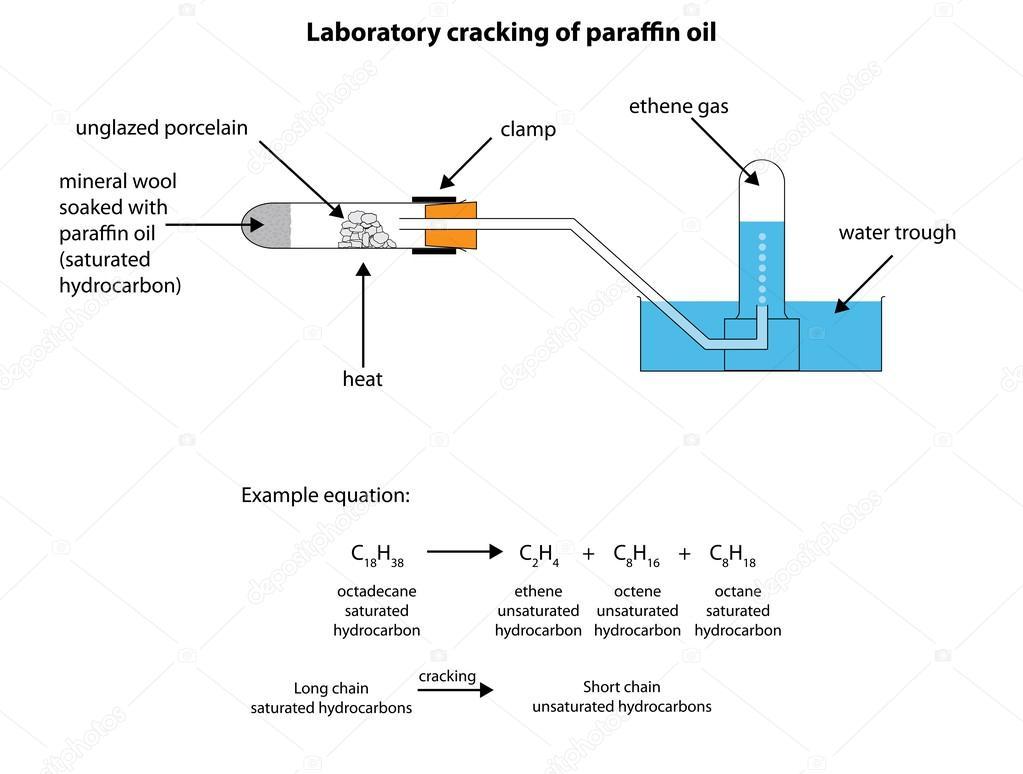 Beschrifteten Diagramm für Labor-Crackiing von Paraffinöl ...