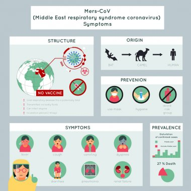 Mers-CoV middle east respiratory syndrome coronavirus infographics