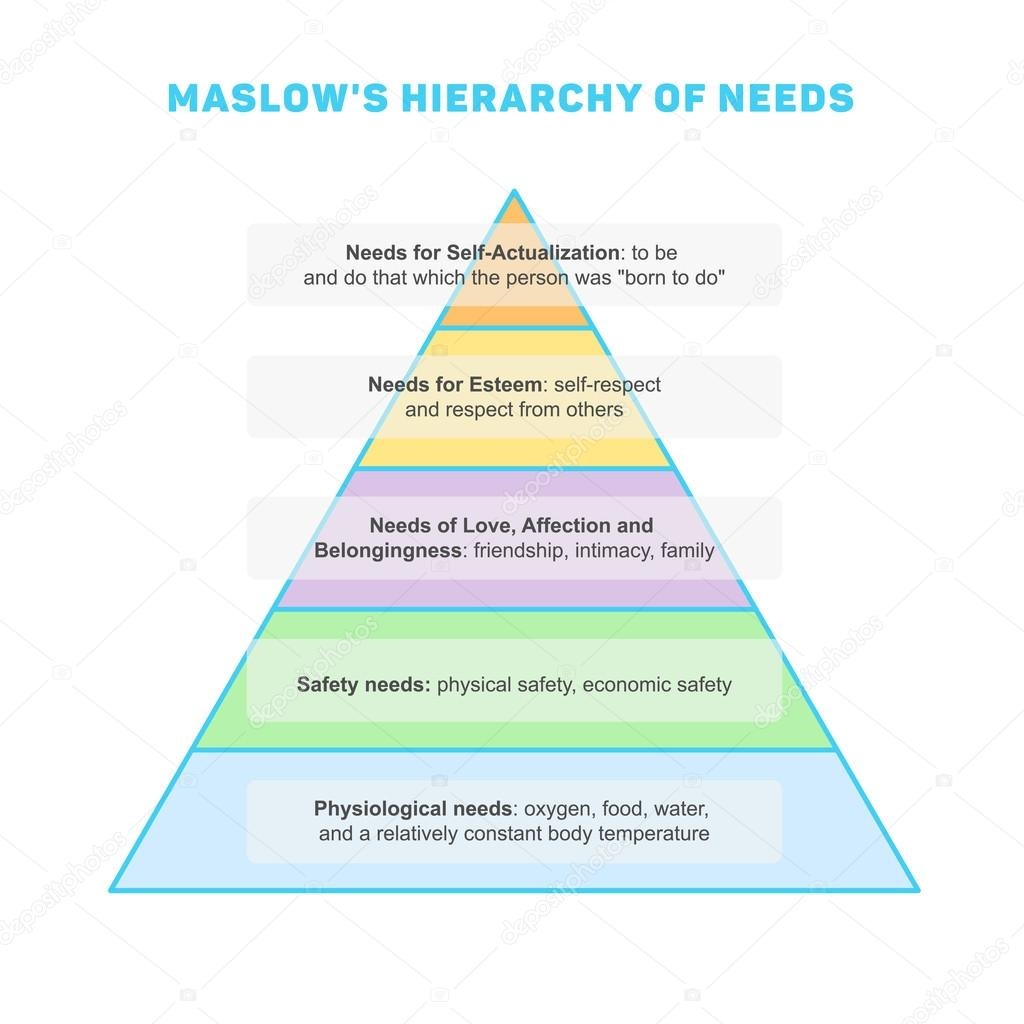 Maslows hierarchy of needs stock vector helgaknut 102323430 maslows hierarchy of needs stock vector ccuart Image collections