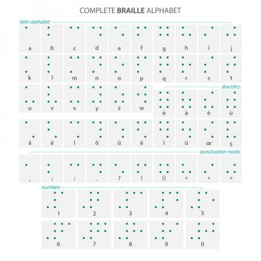 complete Braille alphabet poster with latin letters, numbers, diacritics and punctuation marks isolated on white. vector tactile aid signs