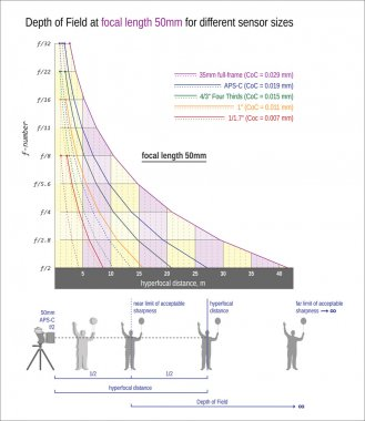 Depth of Field and hyperfocal distance at focal length 50mm for different sensor sizes