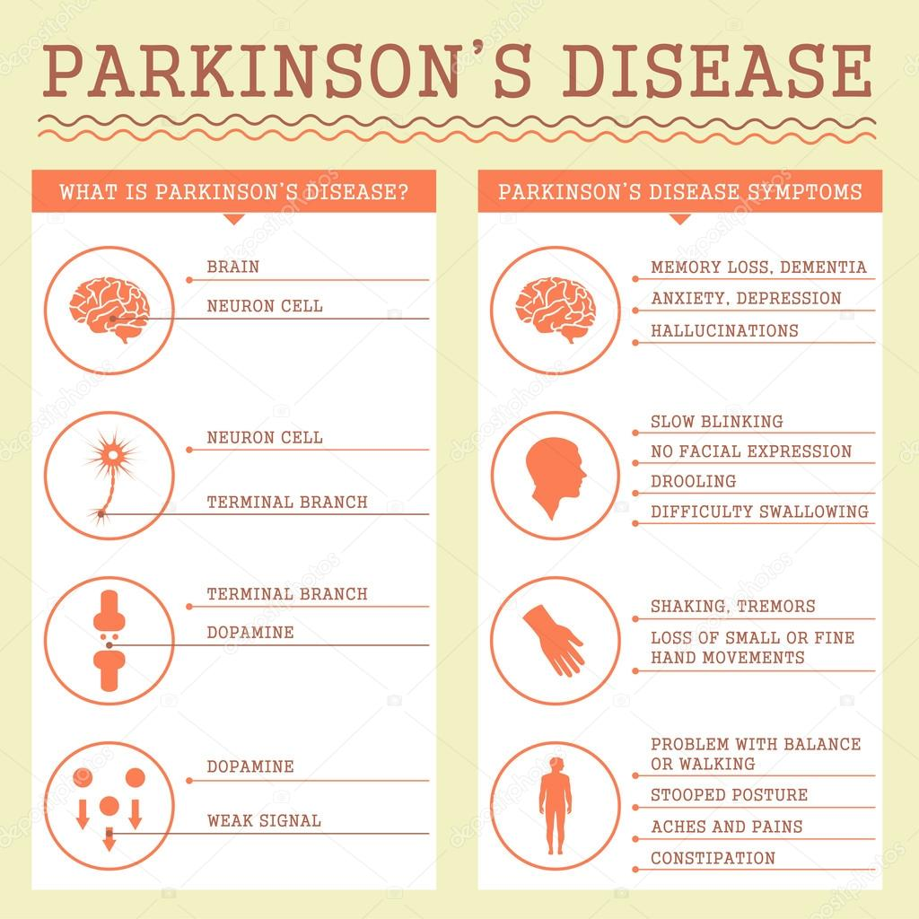 the characteristics and symptoms of parkinsons disease an incurable illness Amyotrophic lateral sclerosis (als) is a rare group of neurological diseases that mainly involve the nerve cells (neurons) responsible for controlling voluntary muscle movement voluntary muscles produce movements like chewing, walking, breathing and talking the disease is progressive, meaning the.
