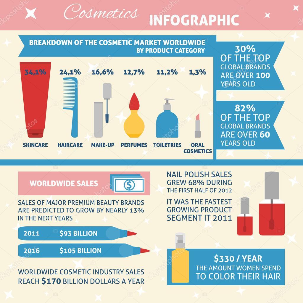 Инфографика по косметике