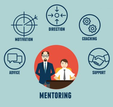 Vector concept of mentoring with components