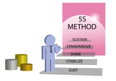 Lean management 5S method concept
