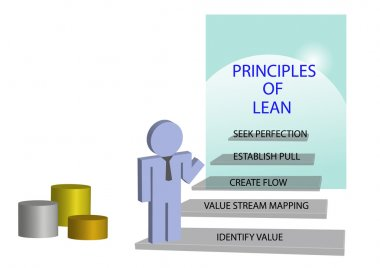 Lean management principles concept