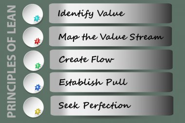 Principles of Lean Management vector