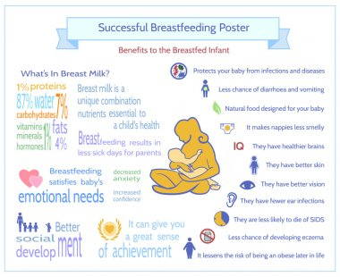 Successful Breastfeeding Poster.  Benefits to the Breastfed Infa