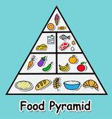 Fotografie Food pyramid