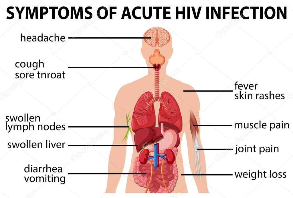 inkubationstid hiv