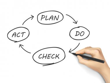 Business process PDCA written