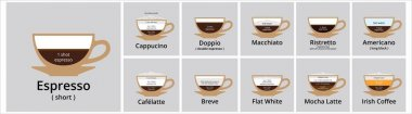 Popular coffee drink type vector info graphic. Coffee hot drink cafeteria menu list banner. Assorted coffee drink ingredient. Vector stock illustration