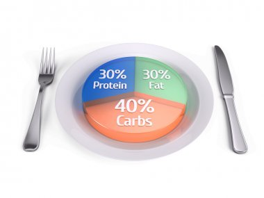 balanced diet concept - fats carbs and protein - 3d render
