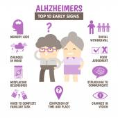 Early signs of alzheimers disease