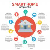 Fotografie Smart Home-Infographik