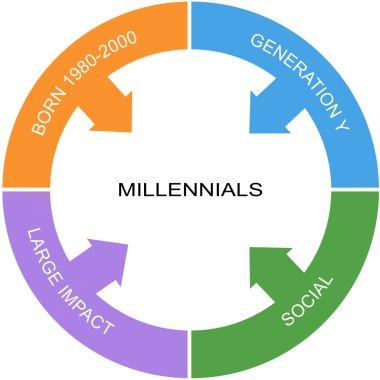 Millennial Word Circle Concept