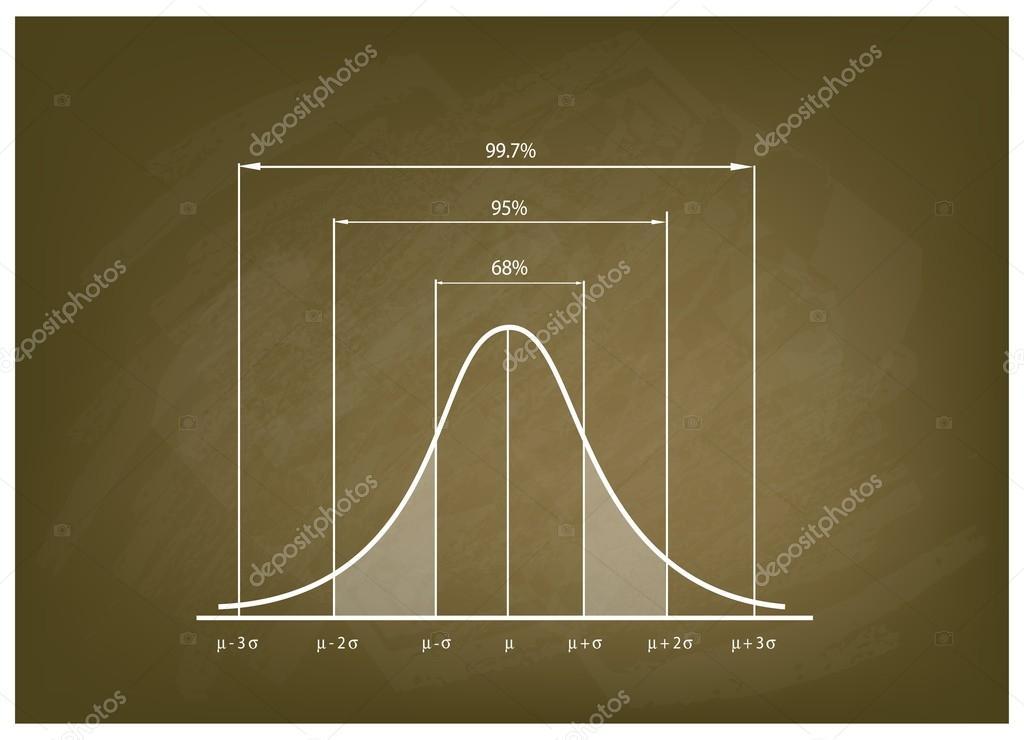 Normal dağılım yasası veya Gauss dağılımı