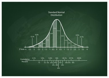 Normal Distribution Diagram or Bell Curve Chart on Blackboard