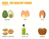 HIGH FAT HEALTHY FOODS infographics