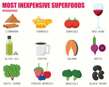MOST INEXPENSIVE SUPER FOODS infographics