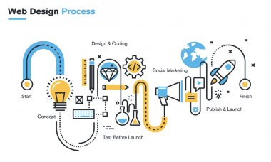 Flat line illustration of website design process from the idea through concept, design and development, testing, SEO, social marketing, to publishing and launch.