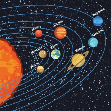Solar system with planets around sun