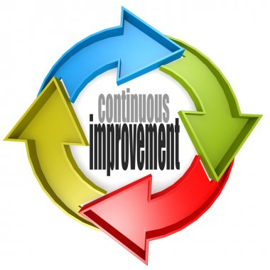Continuous improvement color cycle sign