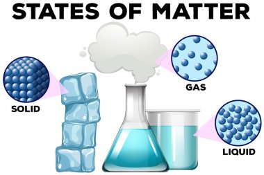 Diagrame of matter in different states
