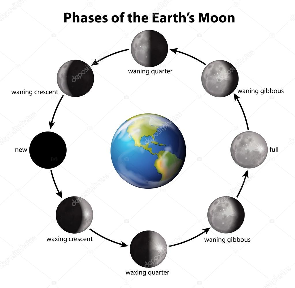prases of moon