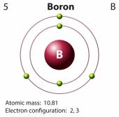 Diagram representation of the element boron