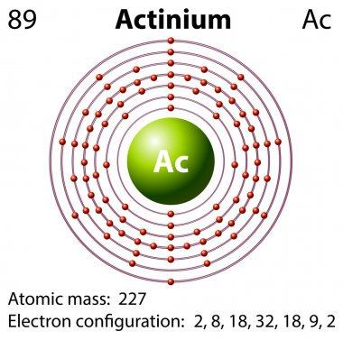 Diagram representation of the element actinium