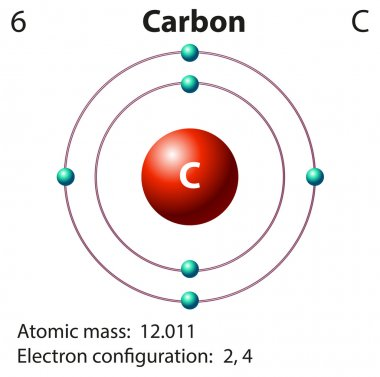 Diagram representation of the element carbon