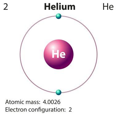 Diagram representation of the element helium